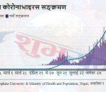 corona nepal chart subha